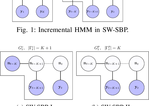 Figure 2 for Incremental inference of collective graphical models