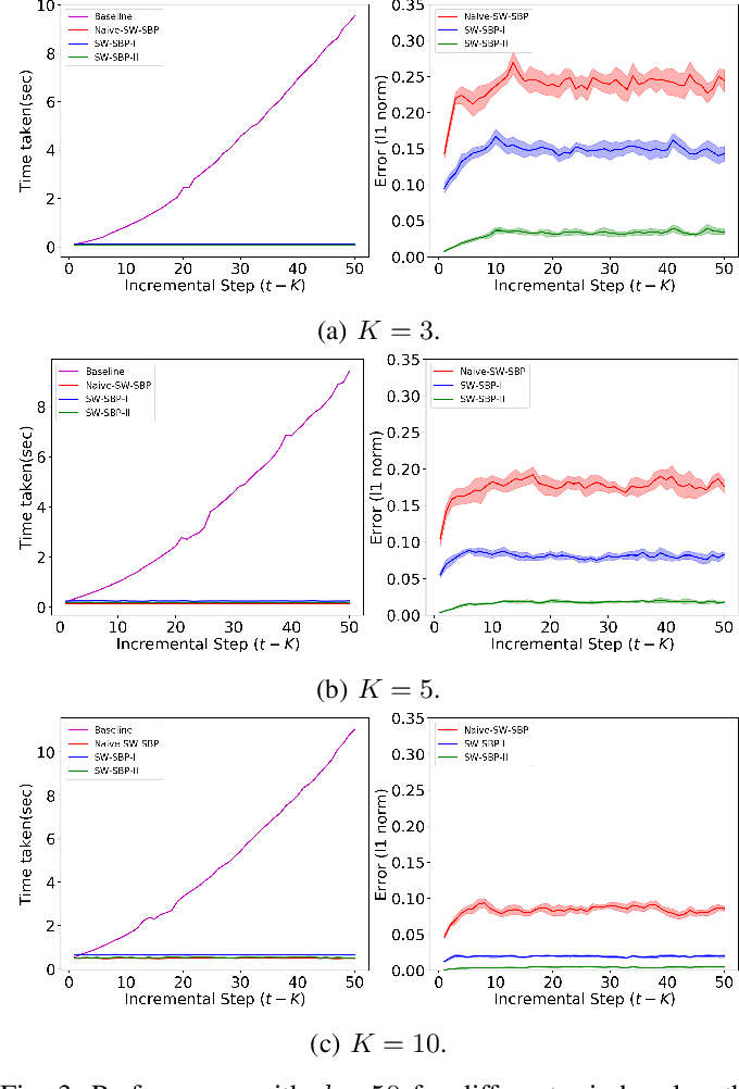 Figure 3 for Incremental inference of collective graphical models