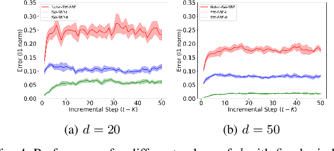 Figure 4 for Incremental inference of collective graphical models