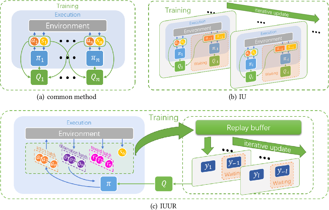 Figure 1 for Iterative Update and Unified Representation for Multi-Agent Reinforcement Learning