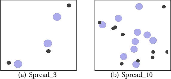 Figure 3 for Iterative Update and Unified Representation for Multi-Agent Reinforcement Learning