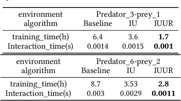 Figure 4 for Iterative Update and Unified Representation for Multi-Agent Reinforcement Learning