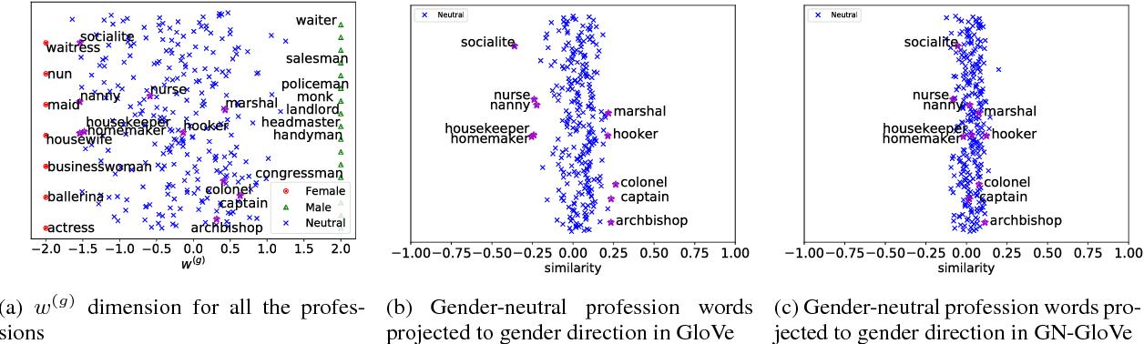 Figure 1 for Learning Gender-Neutral Word Embeddings