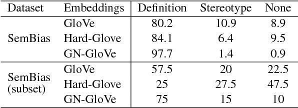 Figure 2 for Learning Gender-Neutral Word Embeddings