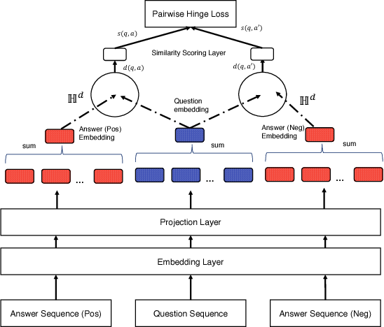 Figure 3 for Hyperbolic Representation Learning for Fast and Efficient Neural Question Answering