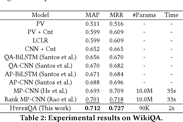 Figure 4 for Hyperbolic Representation Learning for Fast and Efficient Neural Question Answering
