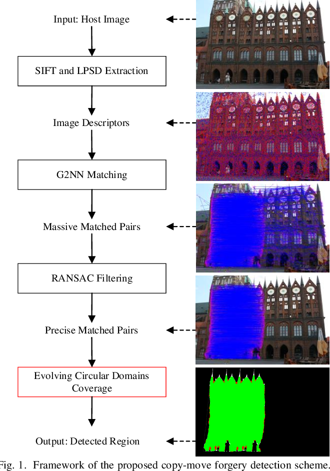 Figure 1 for Copy-Move Image Forgery Detection Based on Evolving Circular Domains Coverage