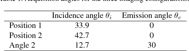 Figure 2 for Inverting Variational Autoencoders for Improved Generative Accuracy