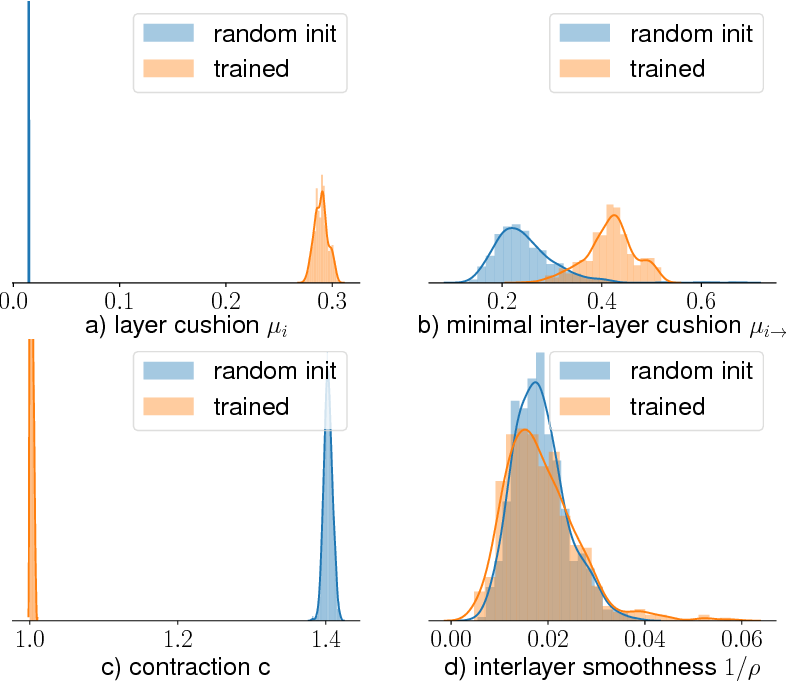 Figure 3 for Stronger generalization bounds for deep nets via a compression approach