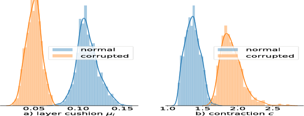 Figure 4 for Stronger generalization bounds for deep nets via a compression approach