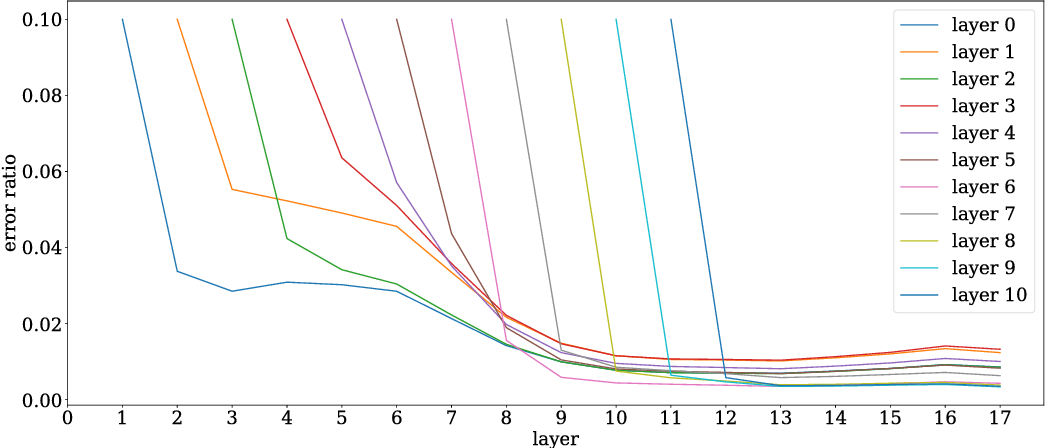 Figure 1 for Stronger generalization bounds for deep nets via a compression approach