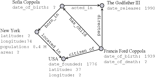 Figure 1 for Node Attribute Completion in Knowledge Graphs with Multi-Relational Propagation