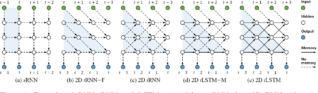 Figure 1 for Wider and Deeper, Cheaper and Faster: Tensorized LSTMs for Sequence Learning