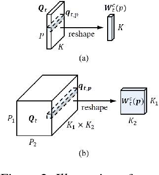 Figure 3 for Wider and Deeper, Cheaper and Faster: Tensorized LSTMs for Sequence Learning