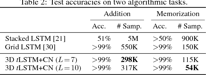 Figure 4 for Wider and Deeper, Cheaper and Faster: Tensorized LSTMs for Sequence Learning