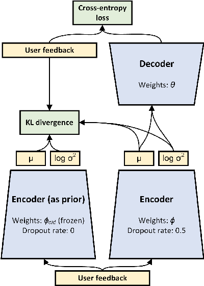 Figure 1 for RecVAE: a New Variational Autoencoder for Top-N Recommendations with Implicit Feedback