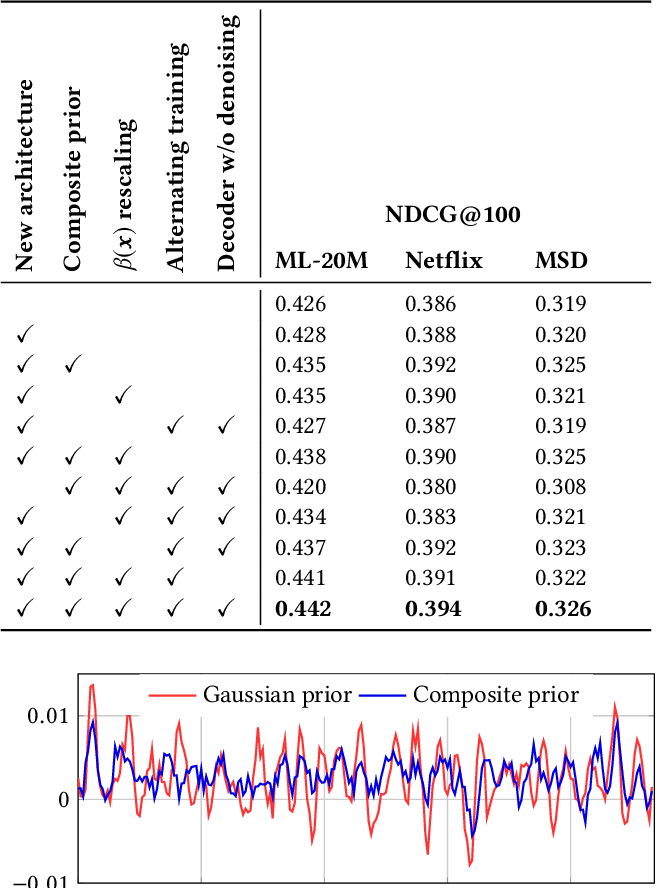 Figure 3 for RecVAE: a New Variational Autoencoder for Top-N Recommendations with Implicit Feedback