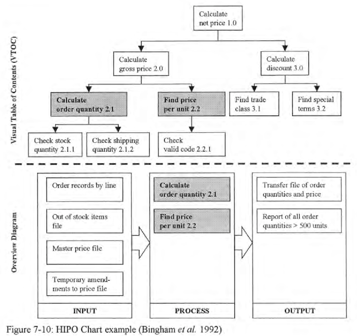 Modelling business processes with links to iso 9001 semantic scholar figure 7 10 ccuart Image collections