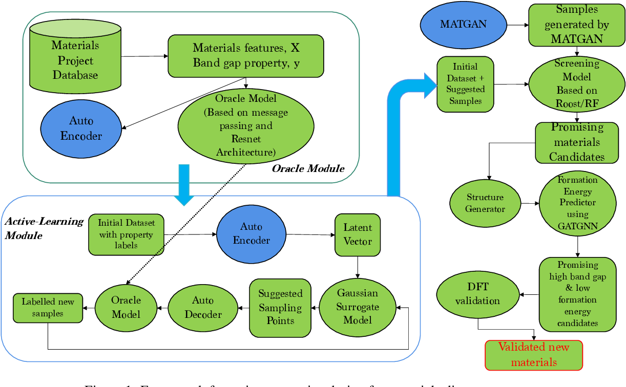 Figure 1 for Active learning based generative design for the discovery of wide bandgap materials