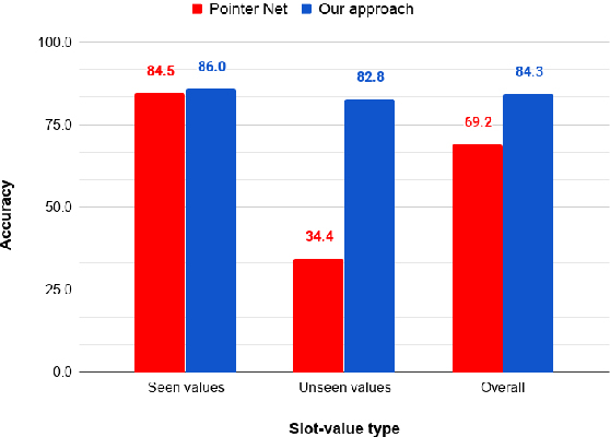 Figure 4 for A Robust Data-Driven Approach for Dialogue State Tracking of Unseen Slot Values