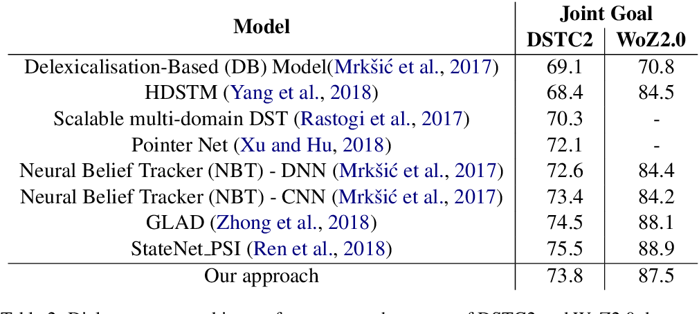 Figure 3 for A Robust Data-Driven Approach for Dialogue State Tracking of Unseen Slot Values