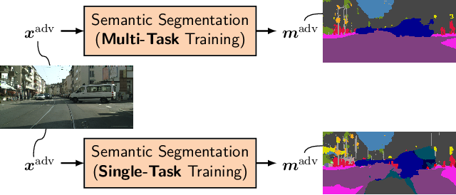 Figure 1 for Improved Noise and Attack Robustness for Semantic Segmentation by Using Multi-Task Training with Self-Supervised Depth Estimation