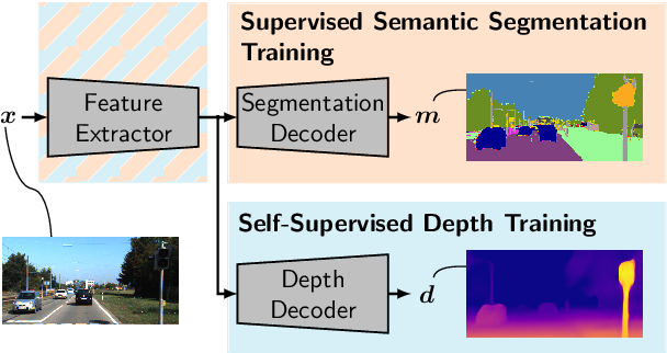 Figure 3 for Improved Noise and Attack Robustness for Semantic Segmentation by Using Multi-Task Training with Self-Supervised Depth Estimation