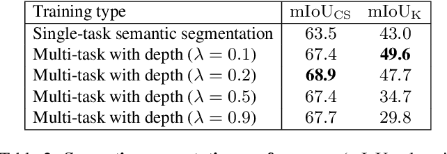 Figure 4 for Improved Noise and Attack Robustness for Semantic Segmentation by Using Multi-Task Training with Self-Supervised Depth Estimation