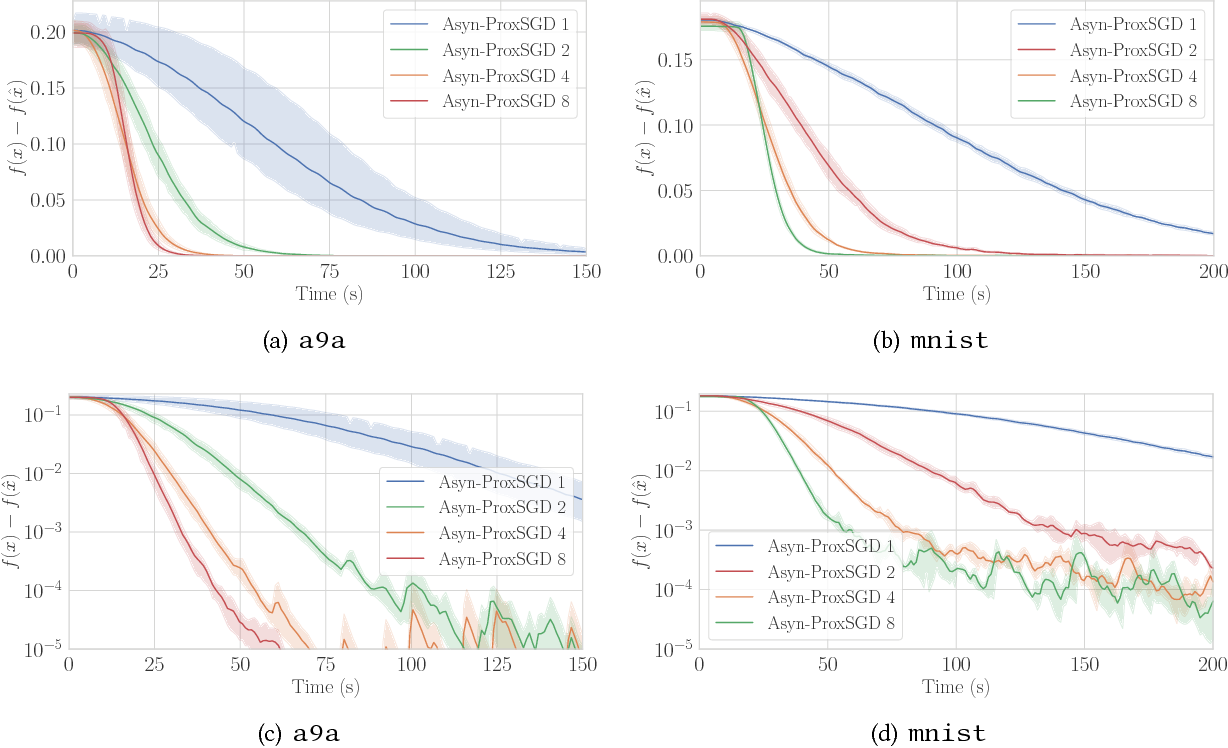 Figure 3 for Asynchronous Stochastic Proximal Methods for Nonconvex Nonsmooth Optimization