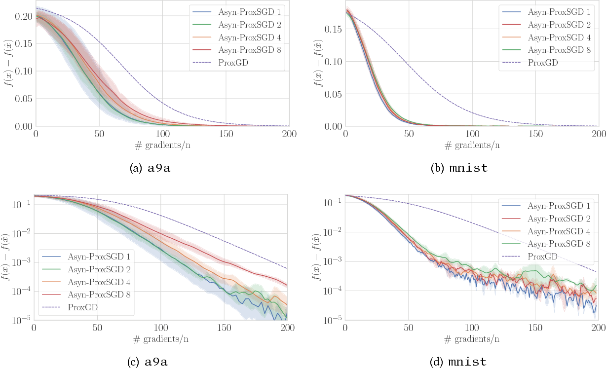 Figure 1 for Asynchronous Stochastic Proximal Methods for Nonconvex Nonsmooth Optimization