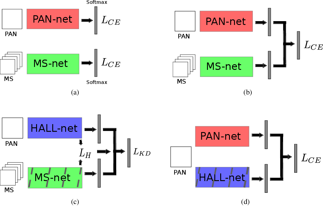 Figure 1 for Online Sensor Hallucination via Knowledge Distillation for Multimodal Image Classification