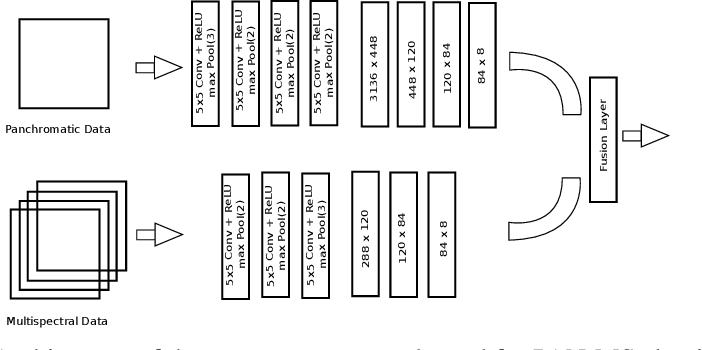 Figure 3 for Online Sensor Hallucination via Knowledge Distillation for Multimodal Image Classification