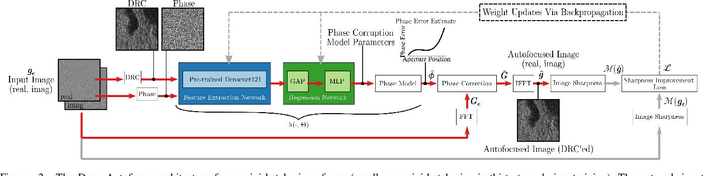 Figure 2 for Real-Time, Deep Synthetic Aperture Sonar (SAS) Autofocus
