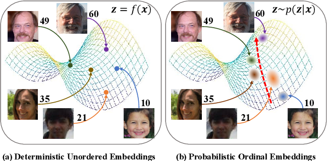 Figure 1 for Learning Probabilistic Ordinal Embeddings for Uncertainty-Aware Regression