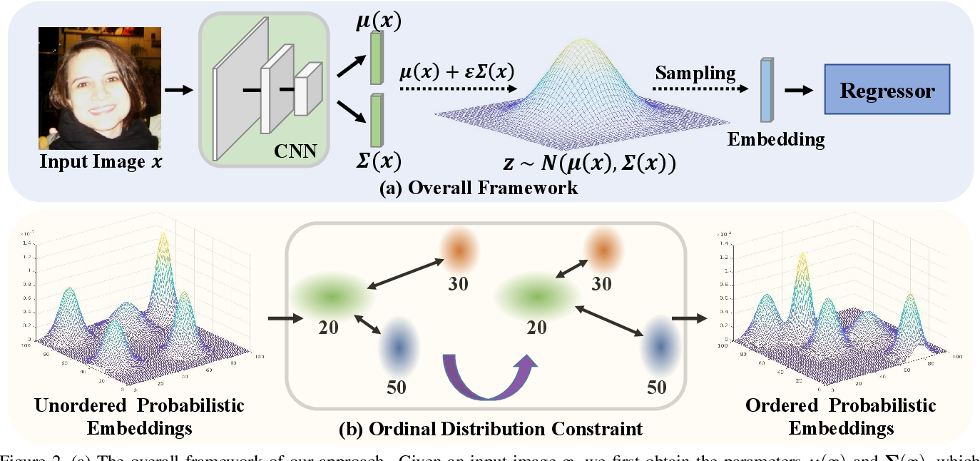 Figure 2 for Learning Probabilistic Ordinal Embeddings for Uncertainty-Aware Regression