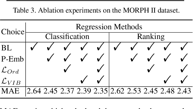 Figure 4 for Learning Probabilistic Ordinal Embeddings for Uncertainty-Aware Regression