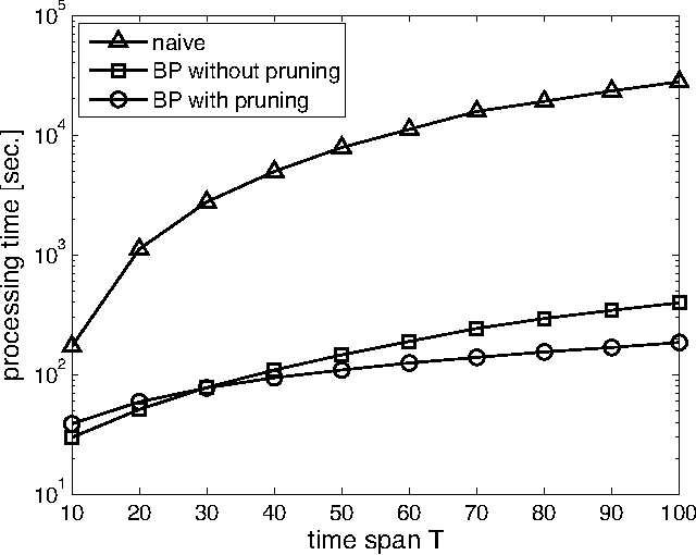 Figure 2 from Efficient Estimation of Influence Functions