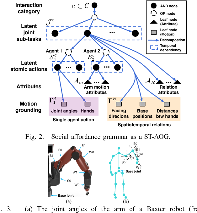 Figure 2 for Learning Social Affordance Grammar from Videos: Transferring Human Interactions to Human-Robot Interactions