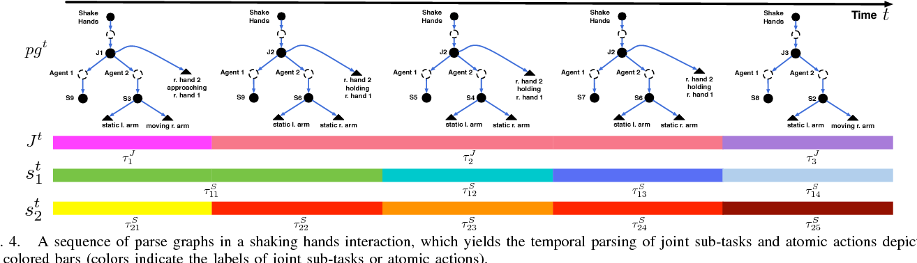 Figure 3 for Learning Social Affordance Grammar from Videos: Transferring Human Interactions to Human-Robot Interactions