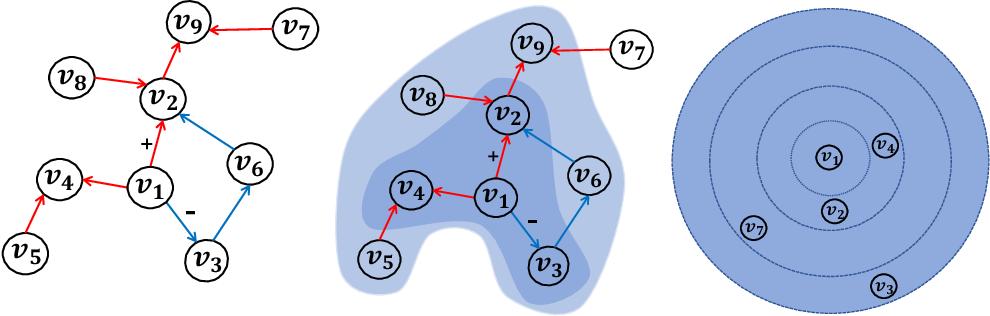 Figure 1 for Decoupled Variational Embedding for Signed Directed Networks