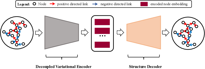 Figure 3 for Decoupled Variational Embedding for Signed Directed Networks