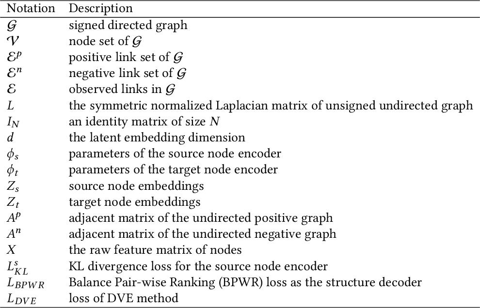 Figure 2 for Decoupled Variational Embedding for Signed Directed Networks