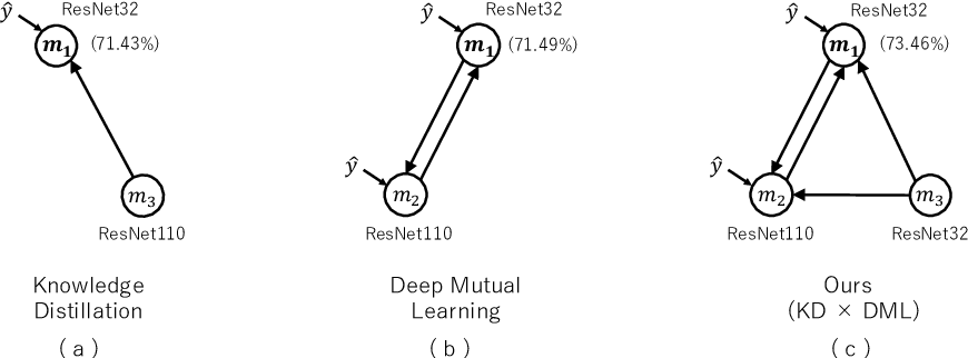 Figure 1 for Knowledge Transfer Graph for Deep Collaborative Learning