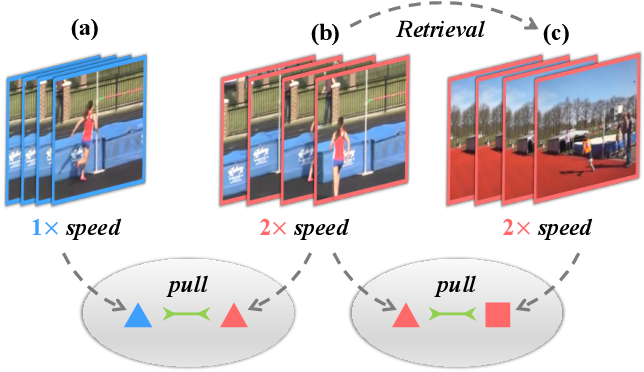 Figure 1 for ASCNet: Self-supervised Video Representation Learning with Appearance-Speed Consistency