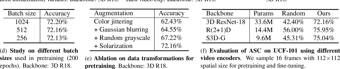 Figure 2 for ASCNet: Self-supervised Video Representation Learning with Appearance-Speed Consistency