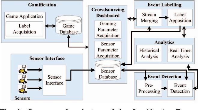 Figure 2 From A Gamification Framework For Sensor Data Analytics
