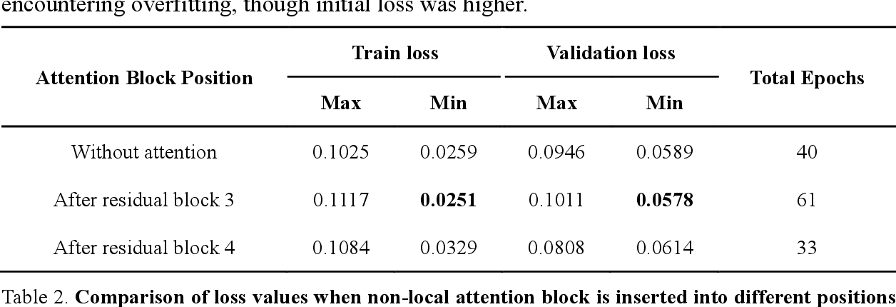 Figure 4 for Machine vision detection to daily facial fatigue with a nonlocal 3D attention network