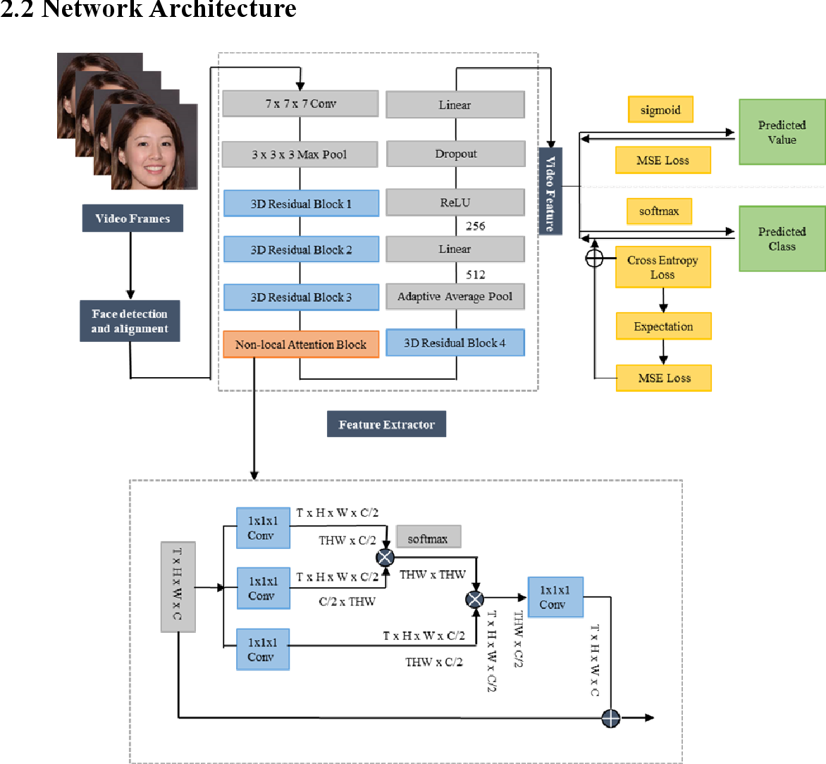 Figure 1 for Machine vision detection to daily facial fatigue with a nonlocal 3D attention network
