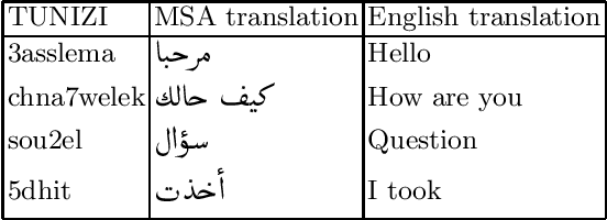 Figure 1 for Learning Word Representations for Tunisian Sentiment Analysis