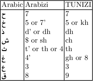 Figure 3 for Learning Word Representations for Tunisian Sentiment Analysis
